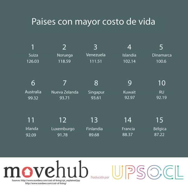 le coût de la vie au Venezuela